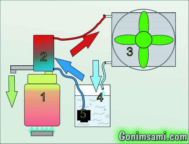 Схема самодельного воздушного охлаждения самогонного аппарата.