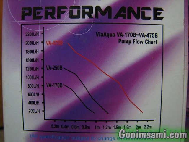 Характеристика аквариумного насоса (зависимость расхода от разности высот)
